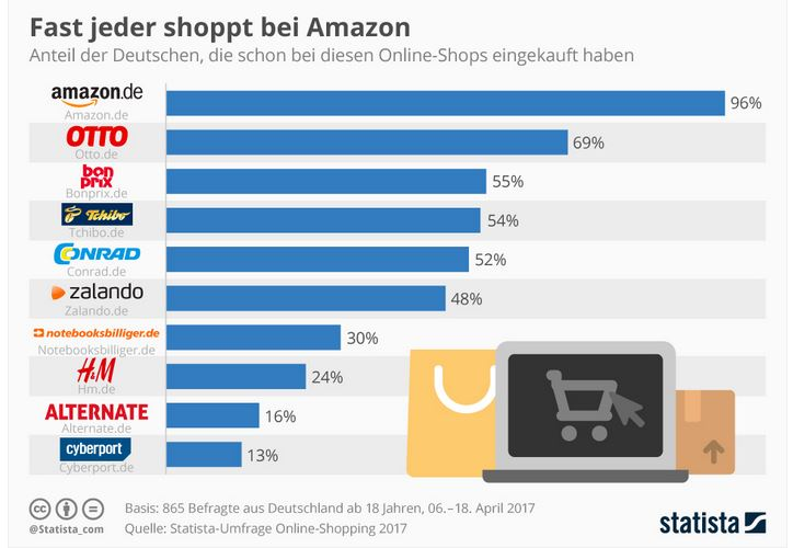 Amazons Beliebtheit